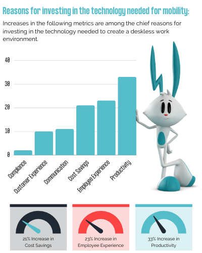 Graphs and statistics on Reasons companies are investing in the technology needed for mobility